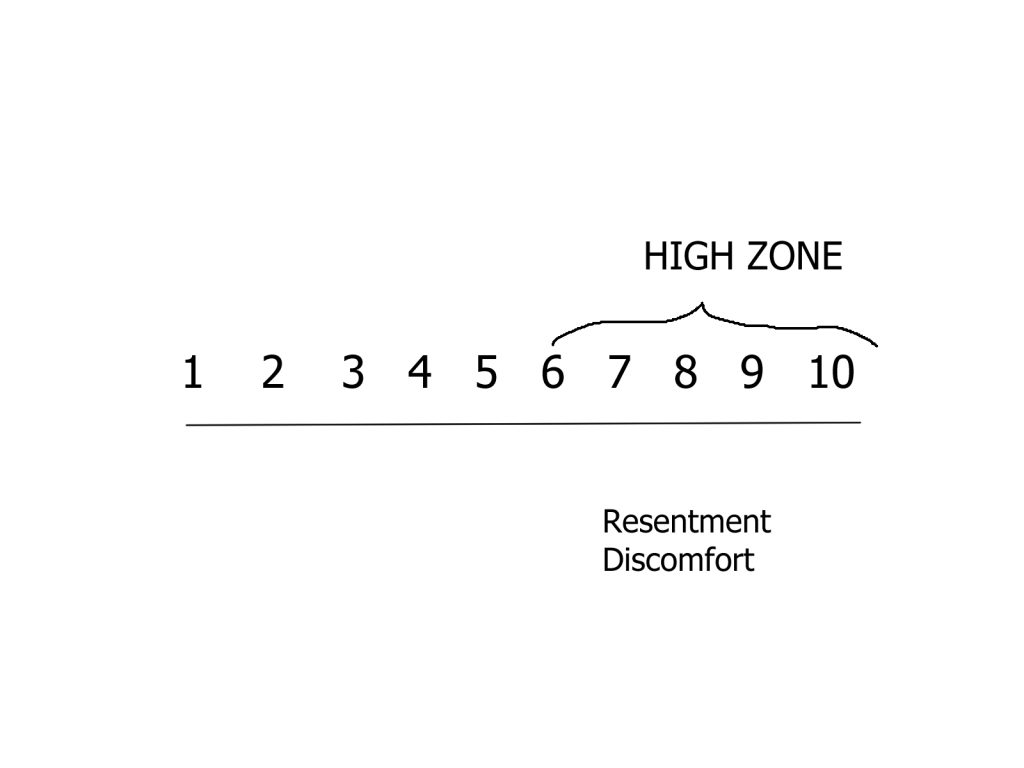 a scale 1 - 10 the feeling of resentment and discomfort rate above a 6 as signs that you need boundaries