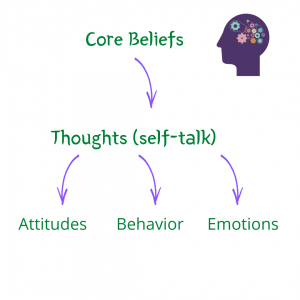 positive self talk diagram